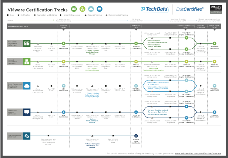 vmware certification paths training guide track thumbnail expertise validating downloading start